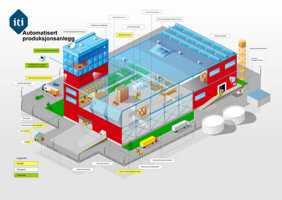 Factory production systems