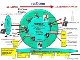 resQcom