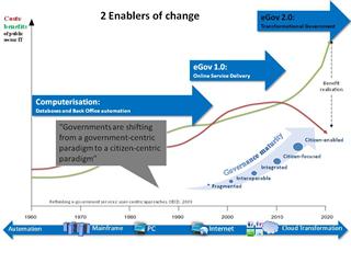 Transformational Government Framework