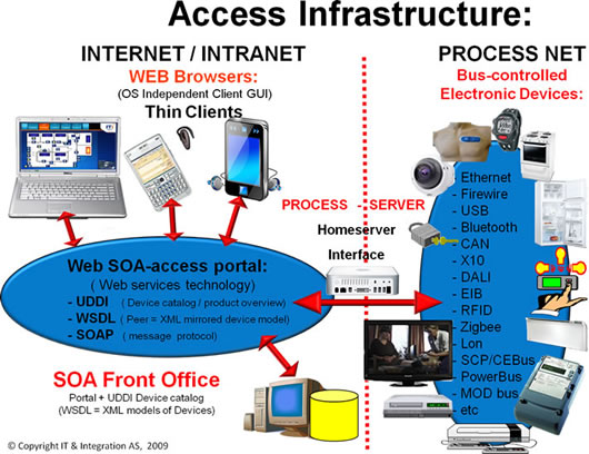 EPR-eDevice (IoT) - EPR-forum goal is Bridging Information